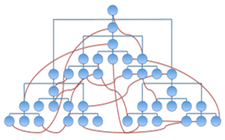 Across Hierarchy