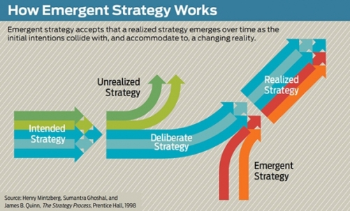 mintzberg-emergent-strategy-model