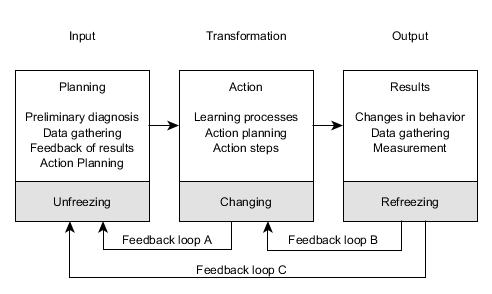 SystemsModelofActionResearchProcess