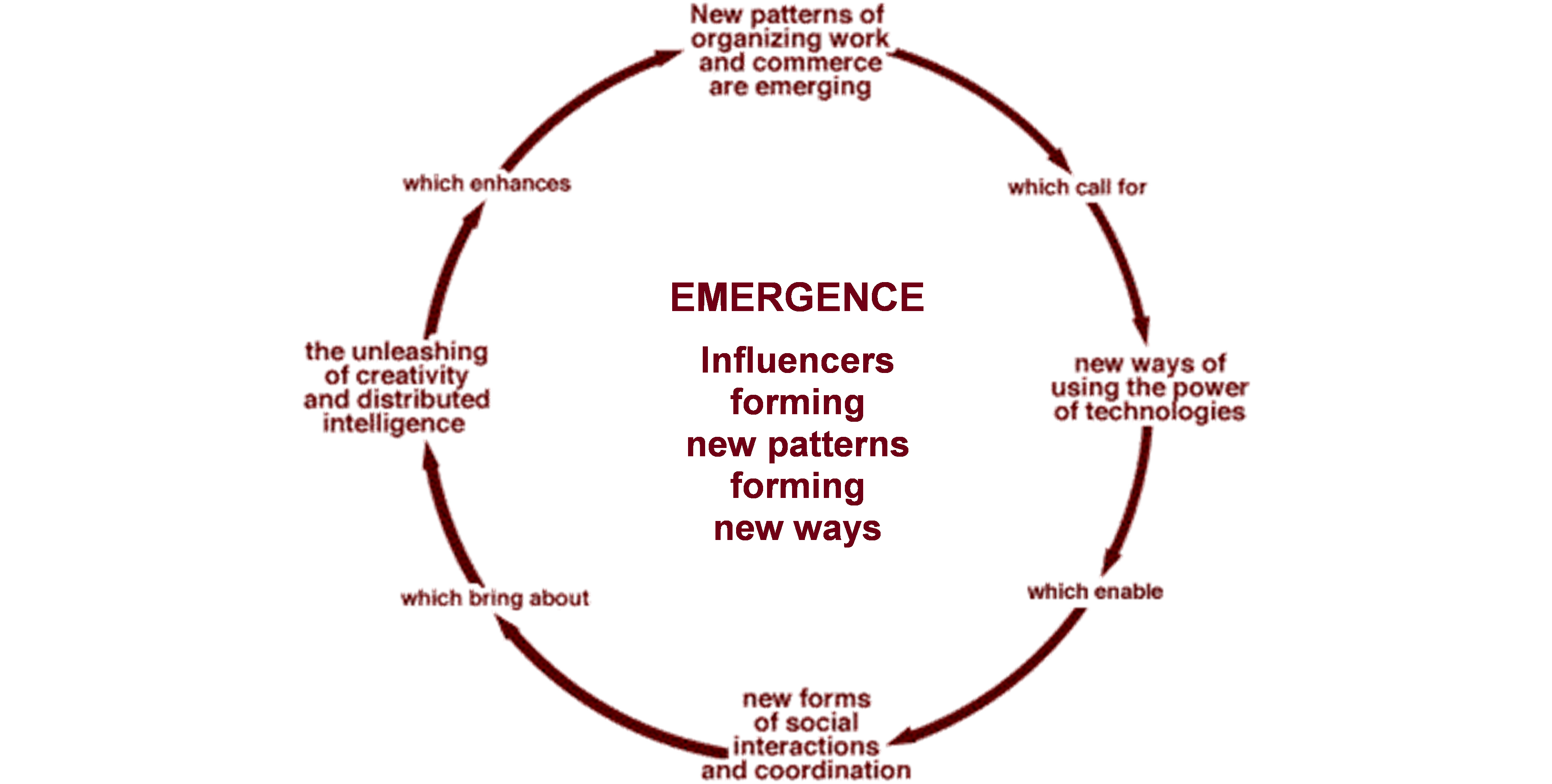 EMERGENT CYCLE PNG.png