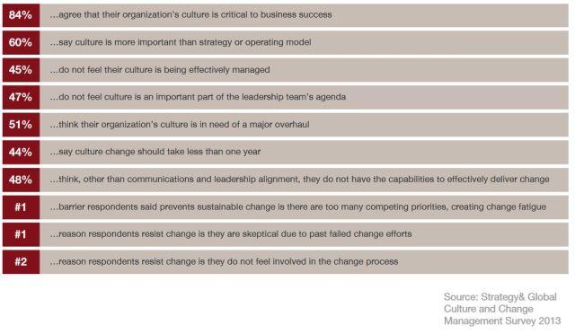 Strategy& Global Change Survey